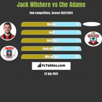 Jack Wilshere vs Che Adams h2h player stats