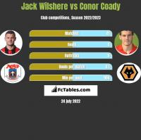 Jack Wilshere vs Conor Coady h2h player stats