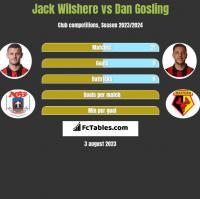 Jack Wilshere vs Dan Gosling h2h player stats