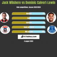 Jack Wilshere vs Dominic Calvert-Lewin h2h player stats
