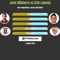 Jack Wilshere vs Erik Lamela h2h player stats