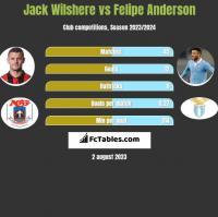 Jack Wilshere vs Felipe Anderson h2h player stats