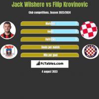 Jack Wilshere vs Filip Krovinovic h2h player stats
