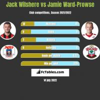 Jack Wilshere vs Jamie Ward-Prowse h2h player stats