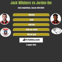 Jack Wilshere vs Jordon Ibe h2h player stats