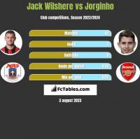 Jack Wilshere vs Jorginho h2h player stats