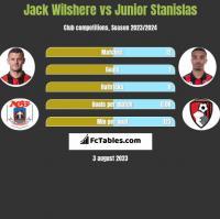 Jack Wilshere vs Junior Stanislas h2h player stats