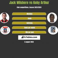 Jack Wilshere vs Koby Arthur h2h player stats