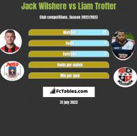 Jack Wilshere vs Liam Trotter h2h player stats
