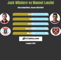 Jack Wilshere vs Manuel Lanzini h2h player stats