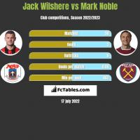 Jack Wilshere vs Mark Noble h2h player stats