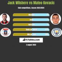 Jack Wilshere vs Mateo Kovacic h2h player stats