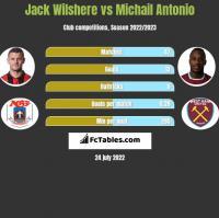 Jack Wilshere vs Michail Antonio h2h player stats