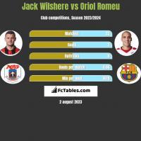Jack Wilshere vs Oriol Romeu h2h player stats