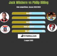 Jack Wilshere vs Philip Billing h2h player stats