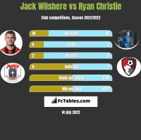 Jack Wilshere vs Ryan Christie h2h player stats