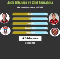 Jack Wilshere vs Said Benrahma h2h player stats