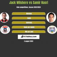 Jack Wilshere vs Samir Nasri h2h player stats