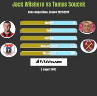 Jack Wilshere vs Tomas Soucek h2h player stats
