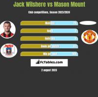 Jack Wilshere vs Mason Mount h2h player stats