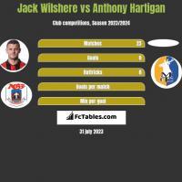 Jack Wilshere vs Anthony Hartigan h2h player stats