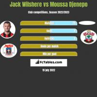 Jack Wilshere vs Moussa Djenepo h2h player stats