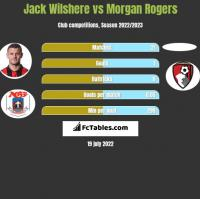 Jack Wilshere vs Morgan Rogers h2h player stats