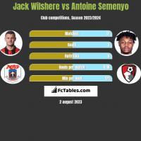Jack Wilshere vs Antoine Semenyo h2h player stats