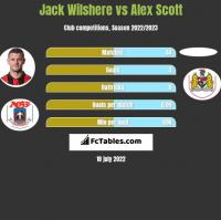 Jack Wilshere vs Alex Scott h2h player stats