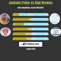 Jackson Irvine vs Alan Browne h2h player stats