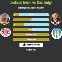 Jackson Irvine vs Alan Judge h2h player stats