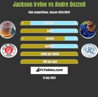 Jackson Irvine vs Andre Dozzell h2h player stats