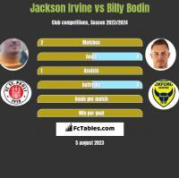 Jackson Irvine vs Billy Bodin h2h player stats
