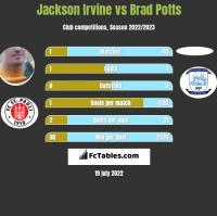 Jackson Irvine vs Brad Potts h2h player stats