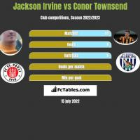 Jackson Irvine vs Conor Townsend h2h player stats
