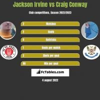 Jackson Irvine vs Craig Conway h2h player stats