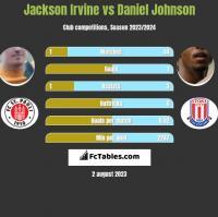 Jackson Irvine vs Daniel Johnson h2h player stats