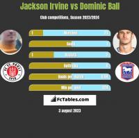 Jackson Irvine vs Dominic Ball h2h player stats