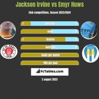 Jackson Irvine vs Emyr Huws h2h player stats