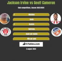 Jackson Irvine vs Geoff Cameron h2h player stats