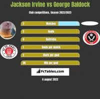 Jackson Irvine vs George Baldock h2h player stats