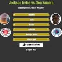 Jackson Irvine vs Glen Kamara h2h player stats