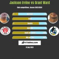Jackson Irvine vs Grant Ward h2h player stats
