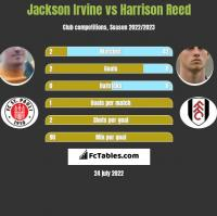 Jackson Irvine vs Harrison Reed h2h player stats