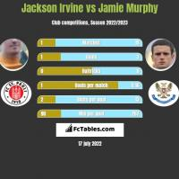 Jackson Irvine vs Jamie Murphy h2h player stats