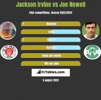 Jackson Irvine vs Joe Newell h2h player stats