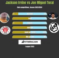 Jackson Irvine vs Jon Miguel Toral h2h player stats