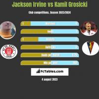 Jackson Irvine vs Kamil Grosicki h2h player stats
