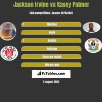 Jackson Irvine vs Kasey Palmer h2h player stats