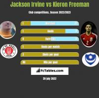 Jackson Irvine vs Kieron Freeman h2h player stats